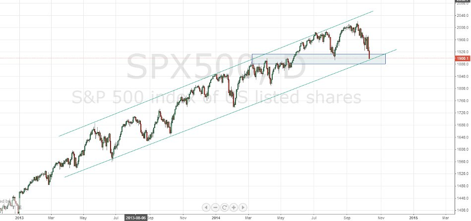sp 500 index zones