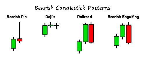 bearish candlesticks