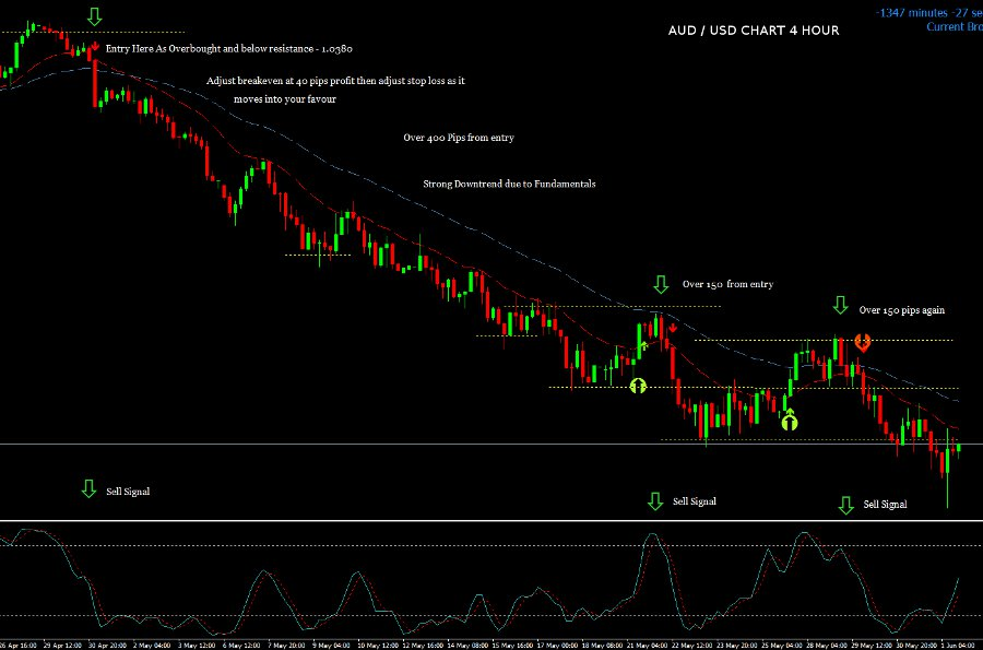 Forex overbought oversold strategy