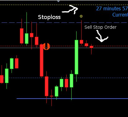 stoploss example sell