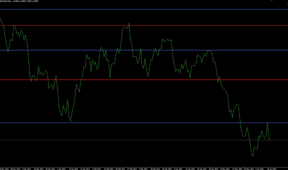 support resistance lines on daily line graph