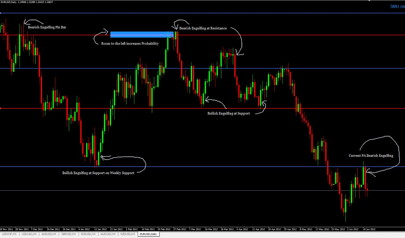 Best support resistance indicator forex