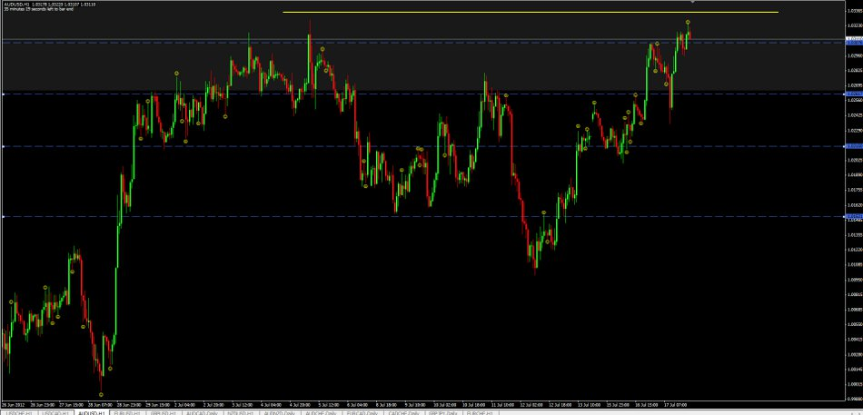 aud 1 hour chart assessment with traders insight