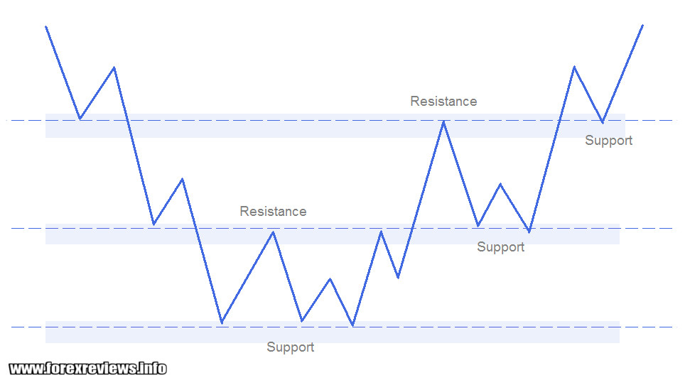 support and resistance visual-guide