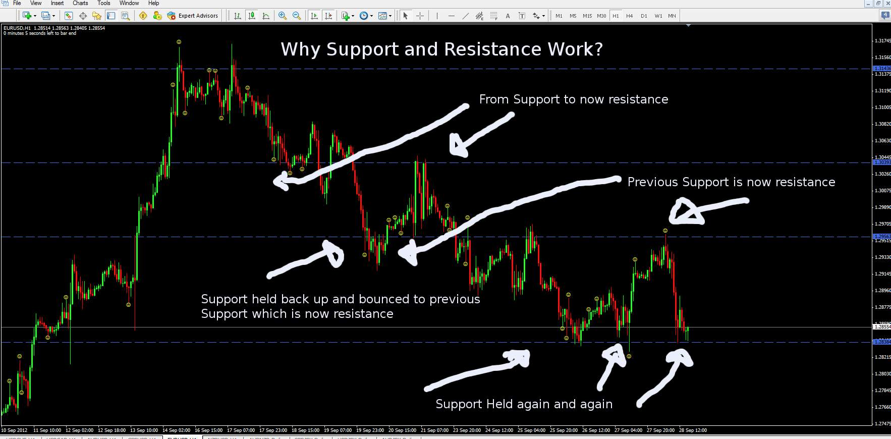 How does shorting work in forex