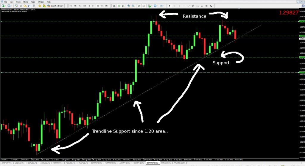 euro usd support resistance october 24 2012