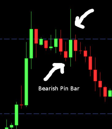 bearish pinbar