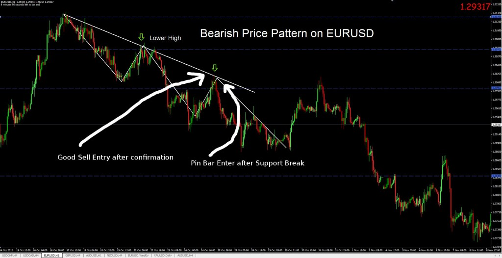 bearish price pattern on EURUSD