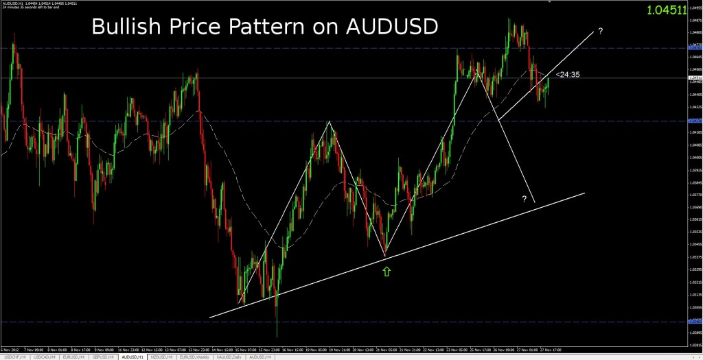 bullish price pattern AUDUSD