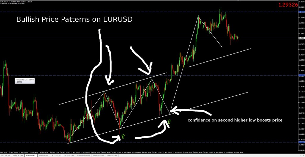bullish price patterns EURUSD