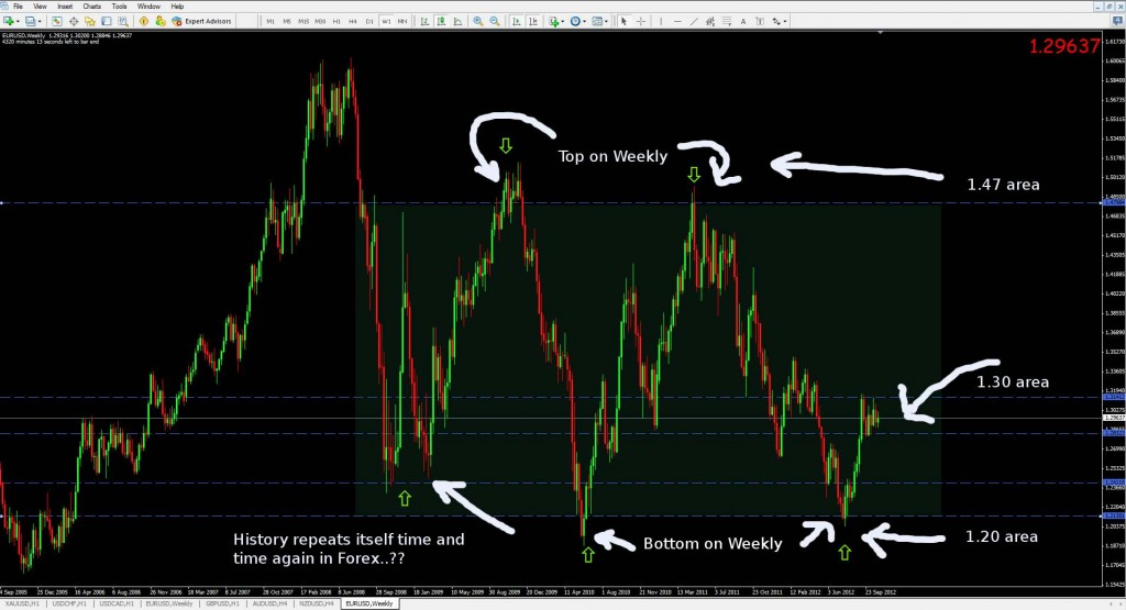 eurusd bullish weekly chart