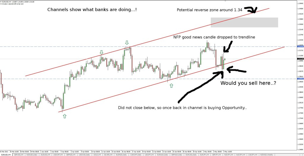 eurusd channel may 5th