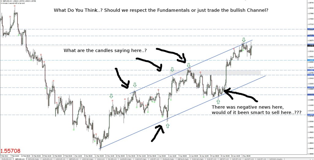 gbpusd channel may 4th