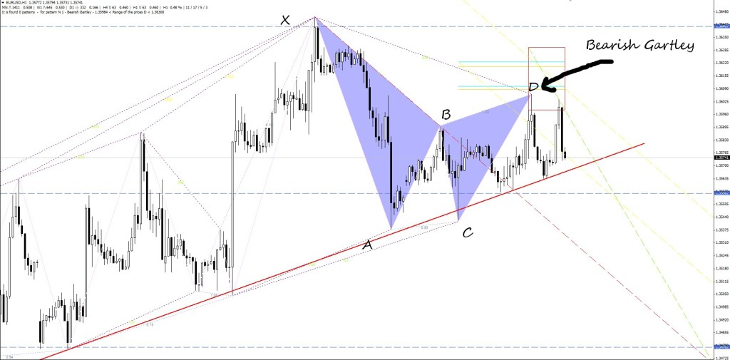 bearish gartley on eurusd 1hour