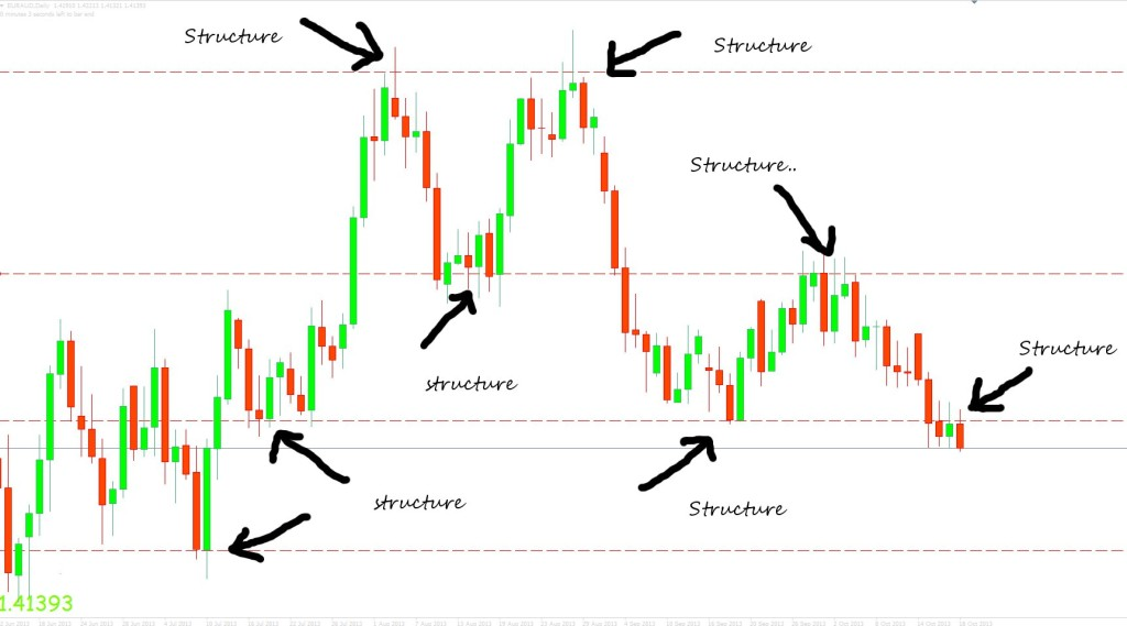 Price action forex daily chart