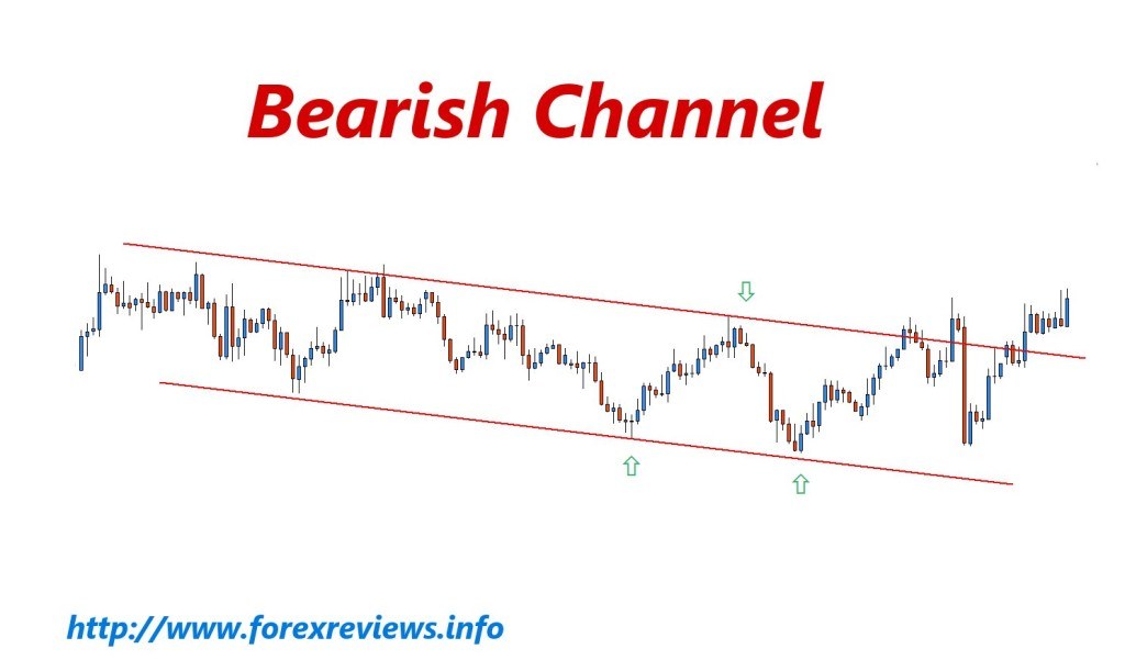 bearish channel pattern