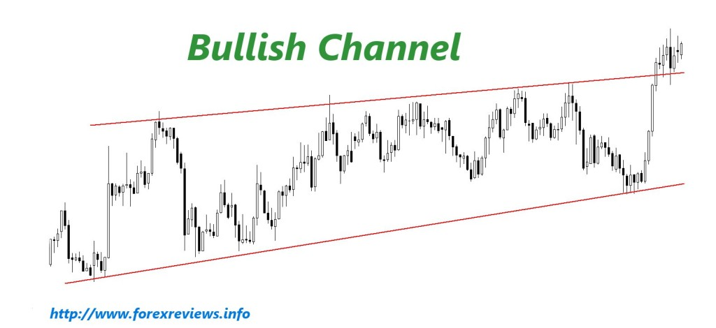 bullish channel pattern