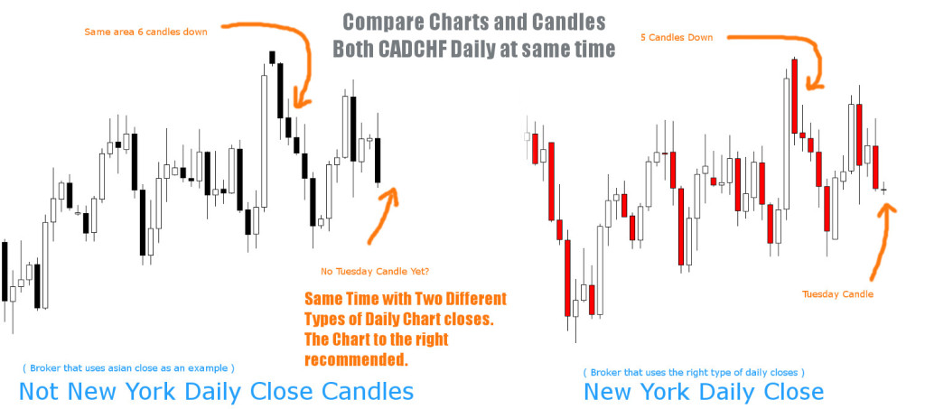 compare daily close charts