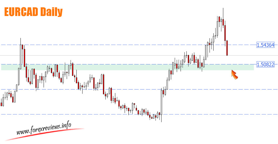 EURCAD zones Daily chart
