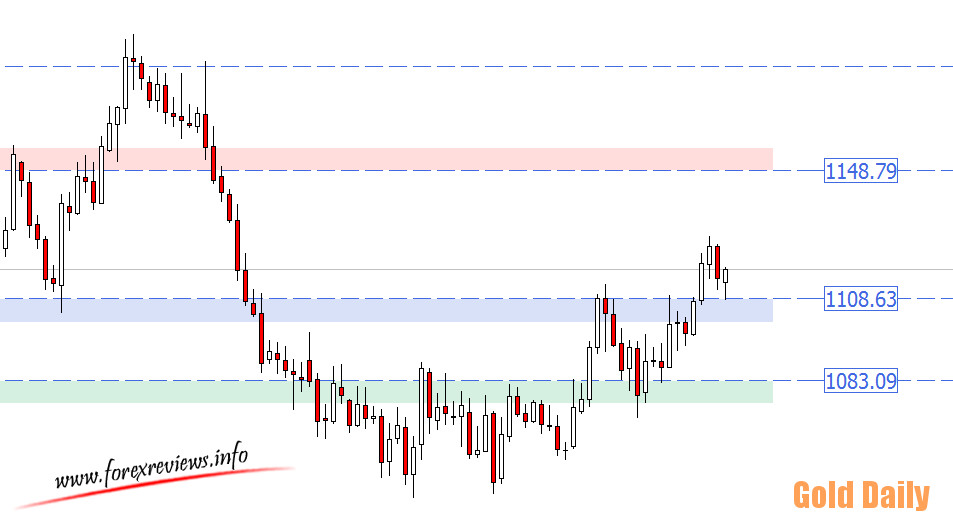 Gold daily zones