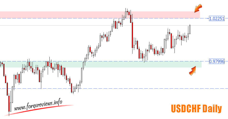 USDCHF zones Daily chart