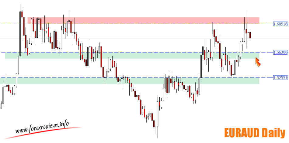 EURAUD daily important areas