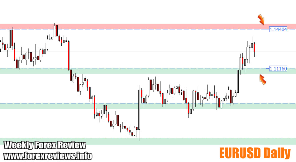 EURUSD daily important areas