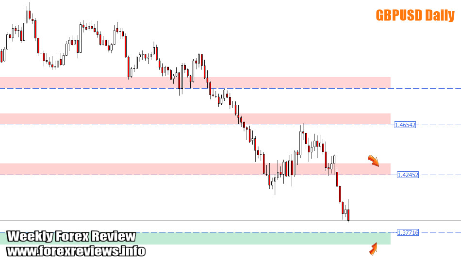 GBPUSD daily zones