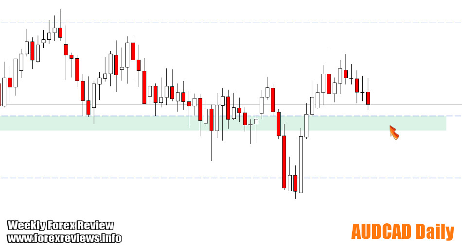 AUDCAD important zones and areas