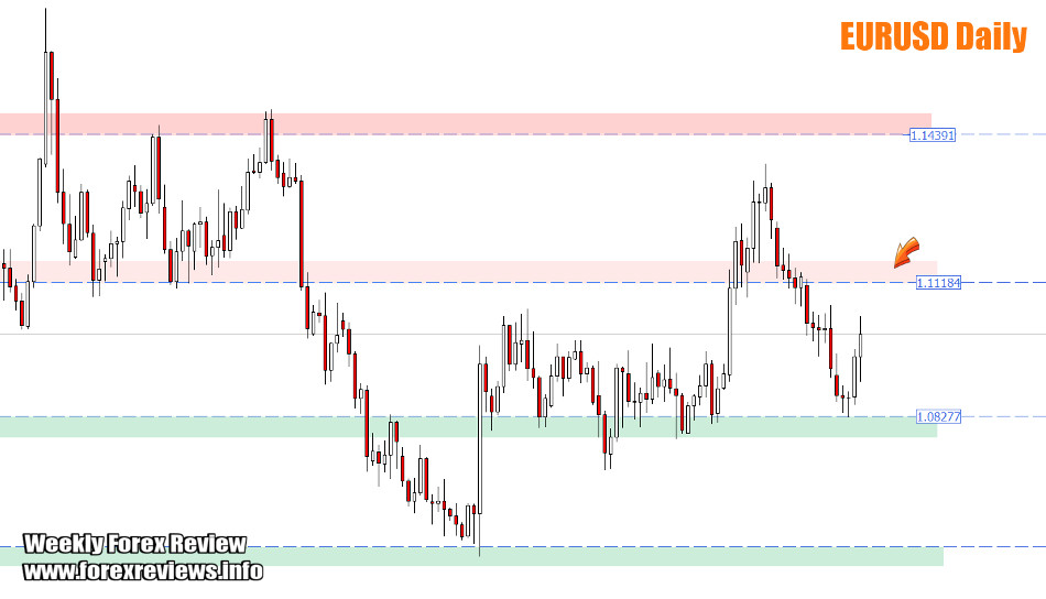EURUSD daily areas of focus