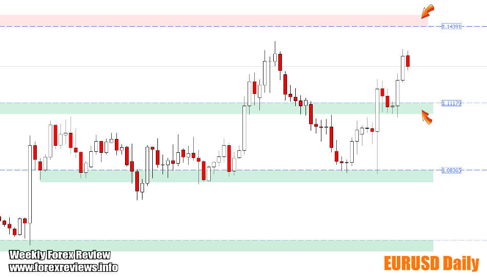 EURUSD important zones and areas
