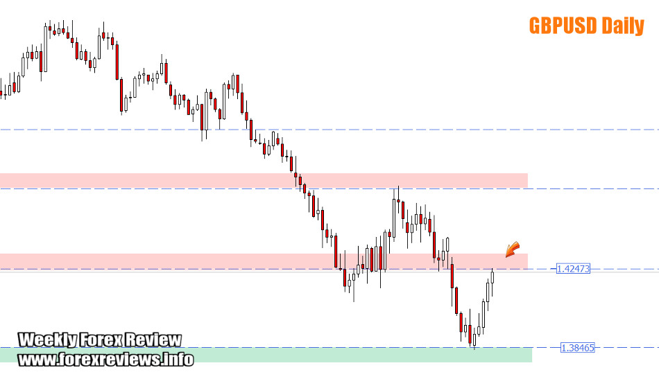 GBPUSD daily areas of focus