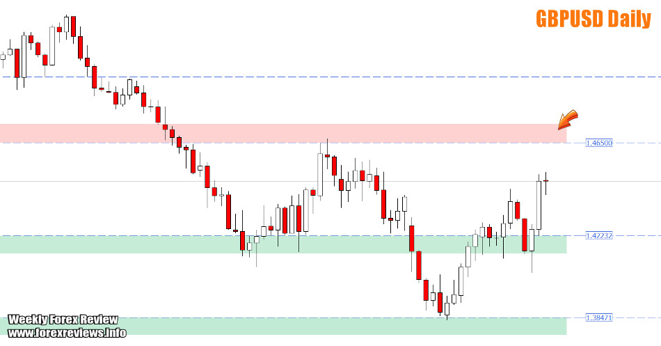 GBPUSD important zones and areas
