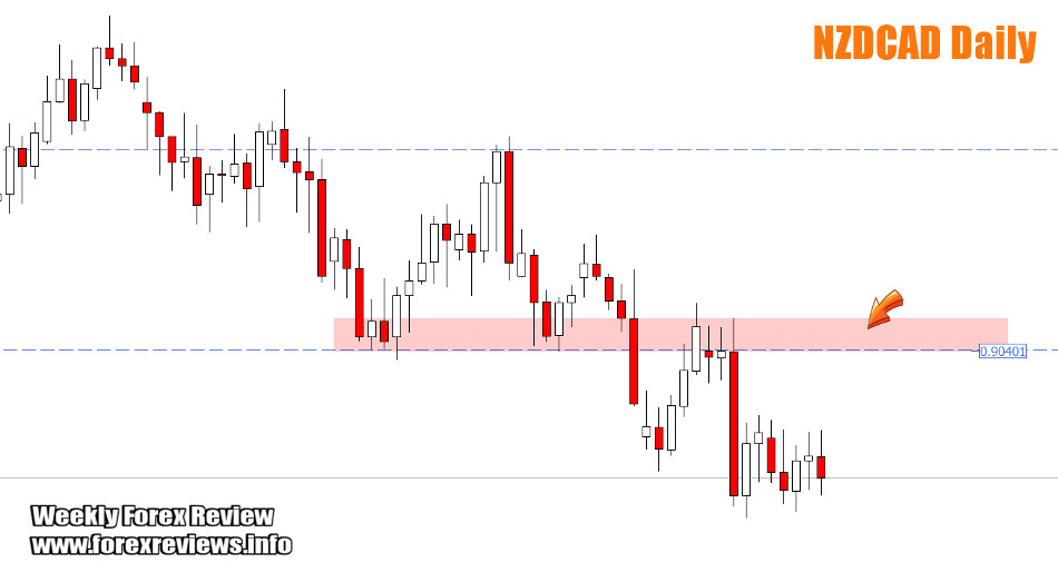 NZDCAD important zones and areas