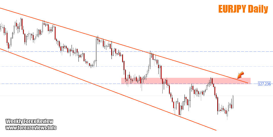 EURJPY important structure areas