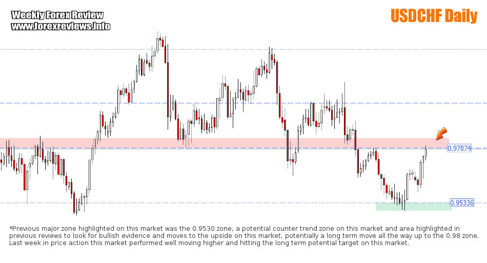 USDCHF important structure areas