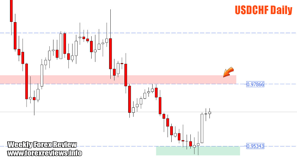 USDCHF important zones
