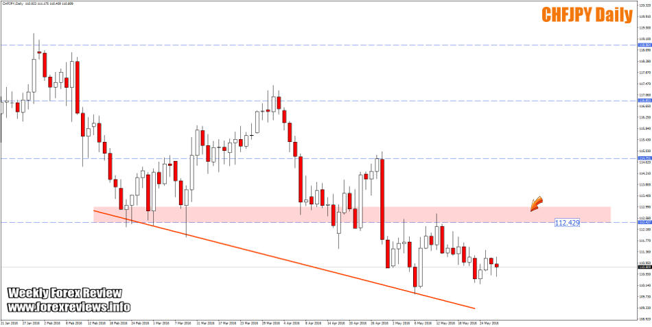 CHFJPY important structure areas this week