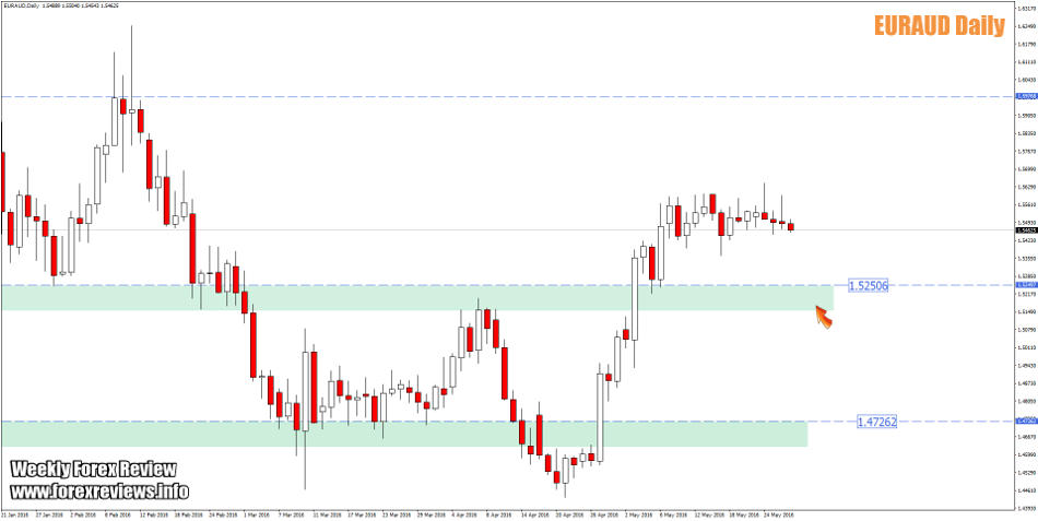EURAUD important structure areas this week