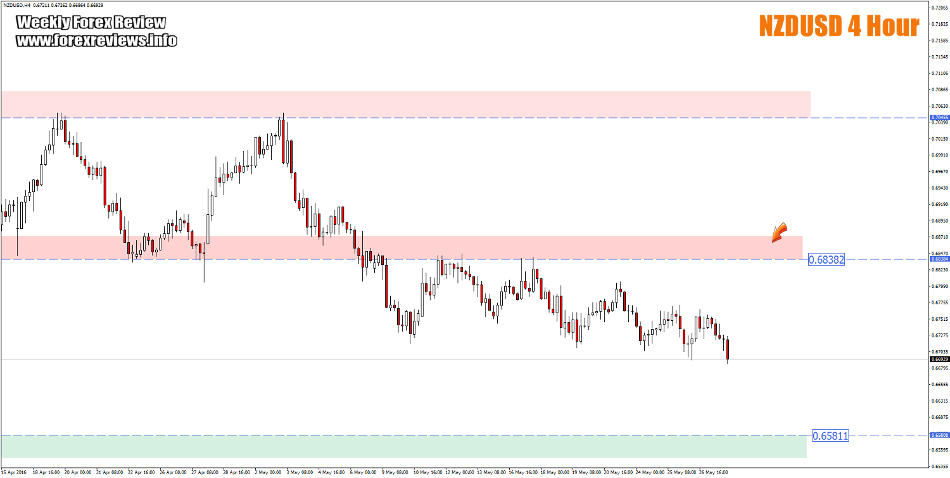 NZDUSD important structure areas this week