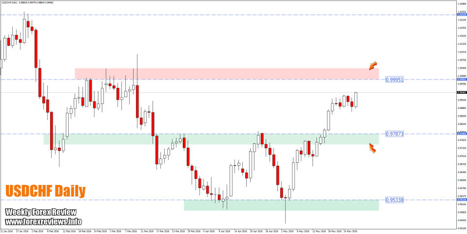 USDCHF important structure areas this week