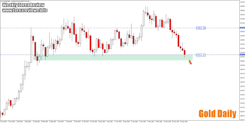 gold important structure areas this week