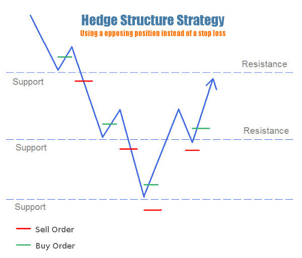 hedge strategy visual guide