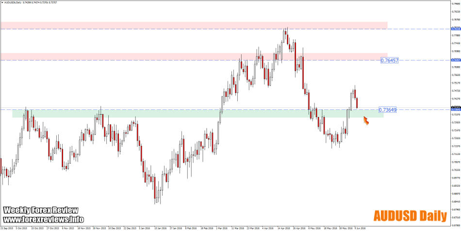 audusd daily zones