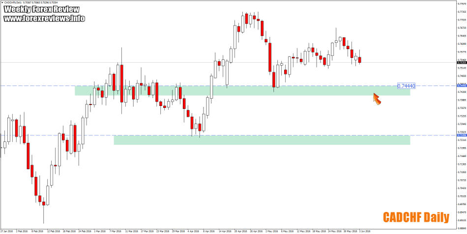 cadchf daily structure zone