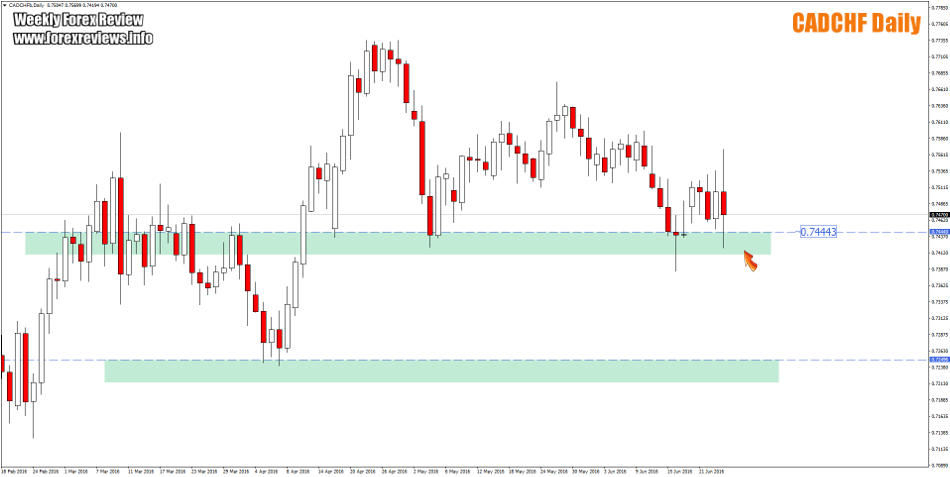 cadchf zones daily