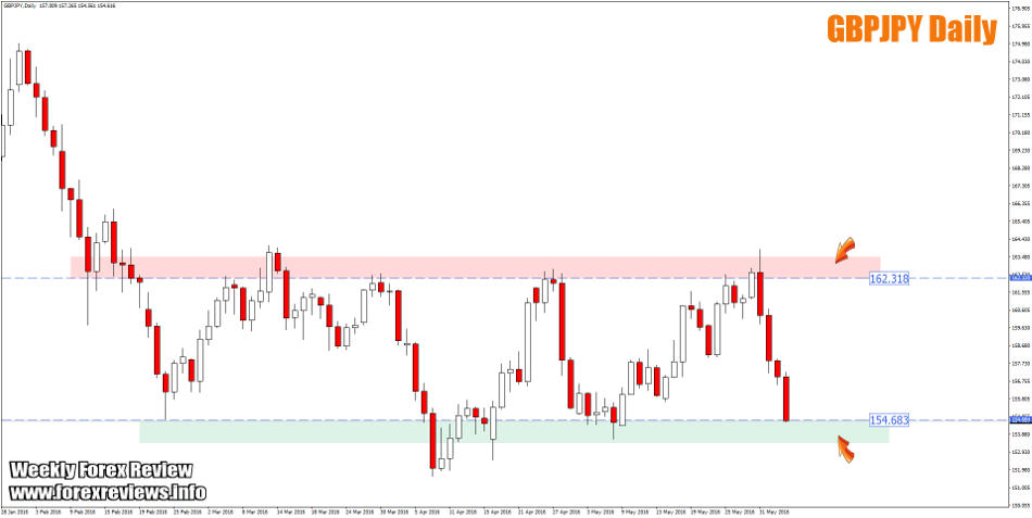 gbpjpy daily structure