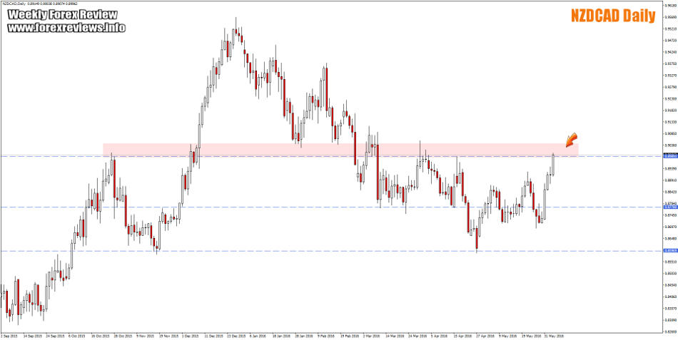 nzdcad daily structure