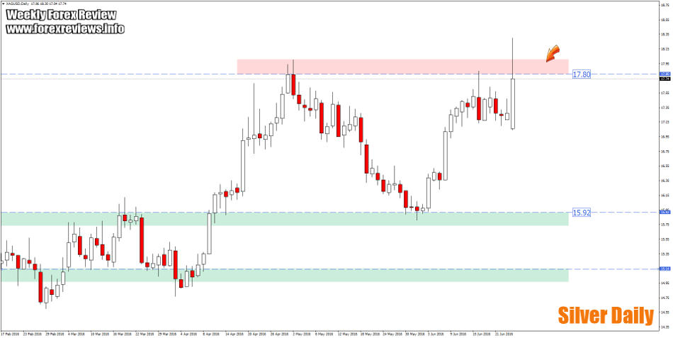 silver daily zones