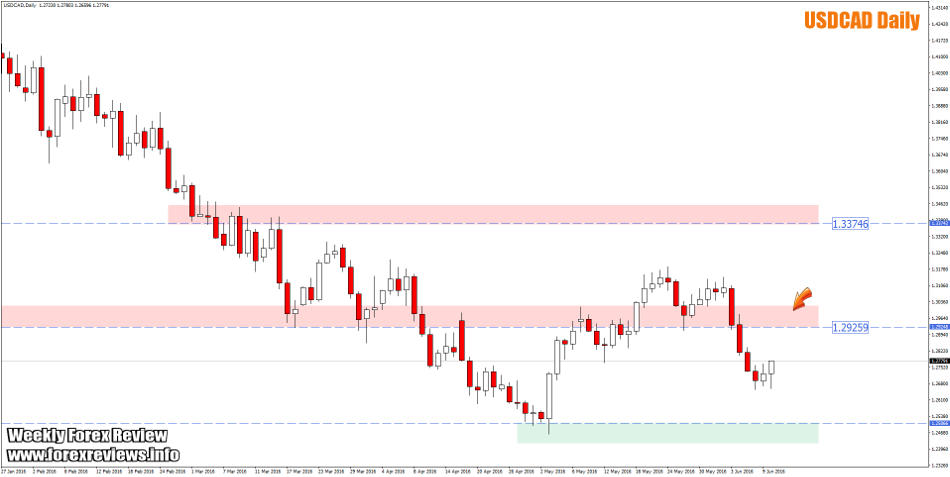 usdcad daily zones